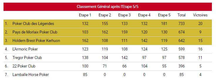Classement general 5