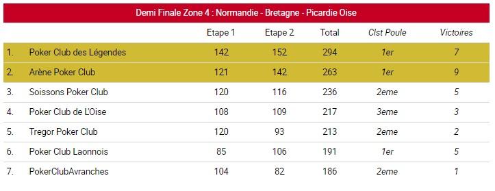 General finale zone